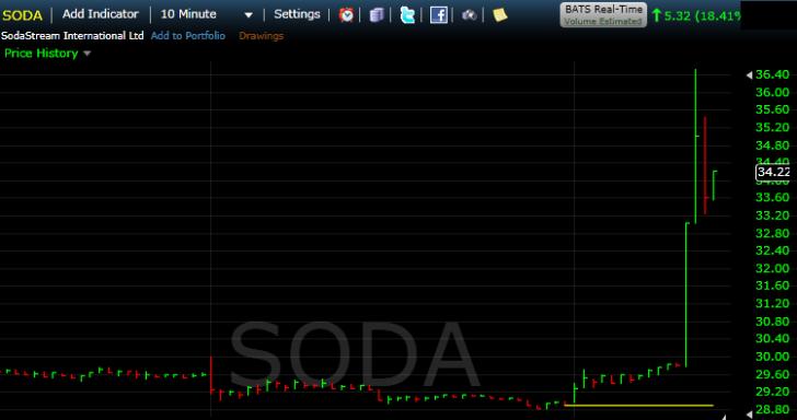 Sodastrream-SODA-728x384